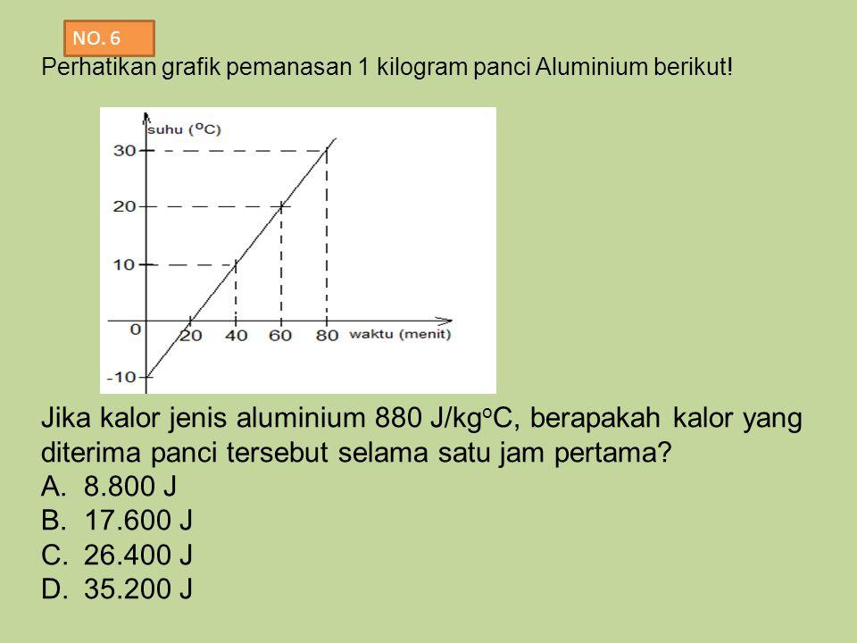 Jika kalor jenis aluminium 880 J/kgoC, berapakah kalor yang