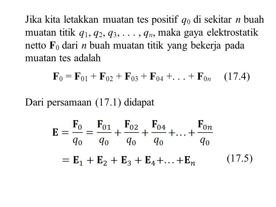 Jika kita letakkan muatan tes positif q0 di sekitar n buah