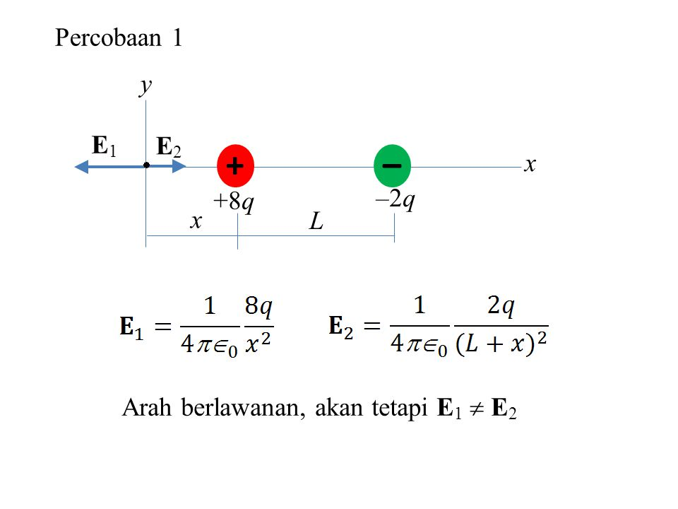 – + Percobaan 1 y E1 E2 x –2q +8q L