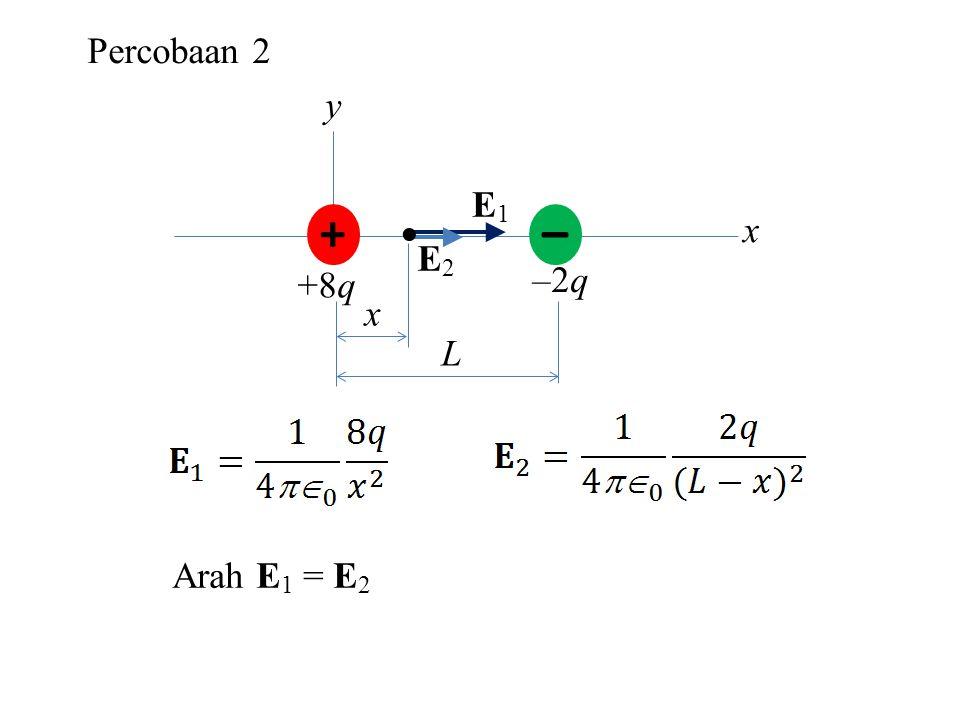 Percobaan 2 + – +8q –2q y x  L E1 E2 Arah E1 = E2