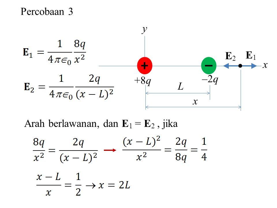 – + Percobaan 3 y E2 E1 x  –2q +8q L