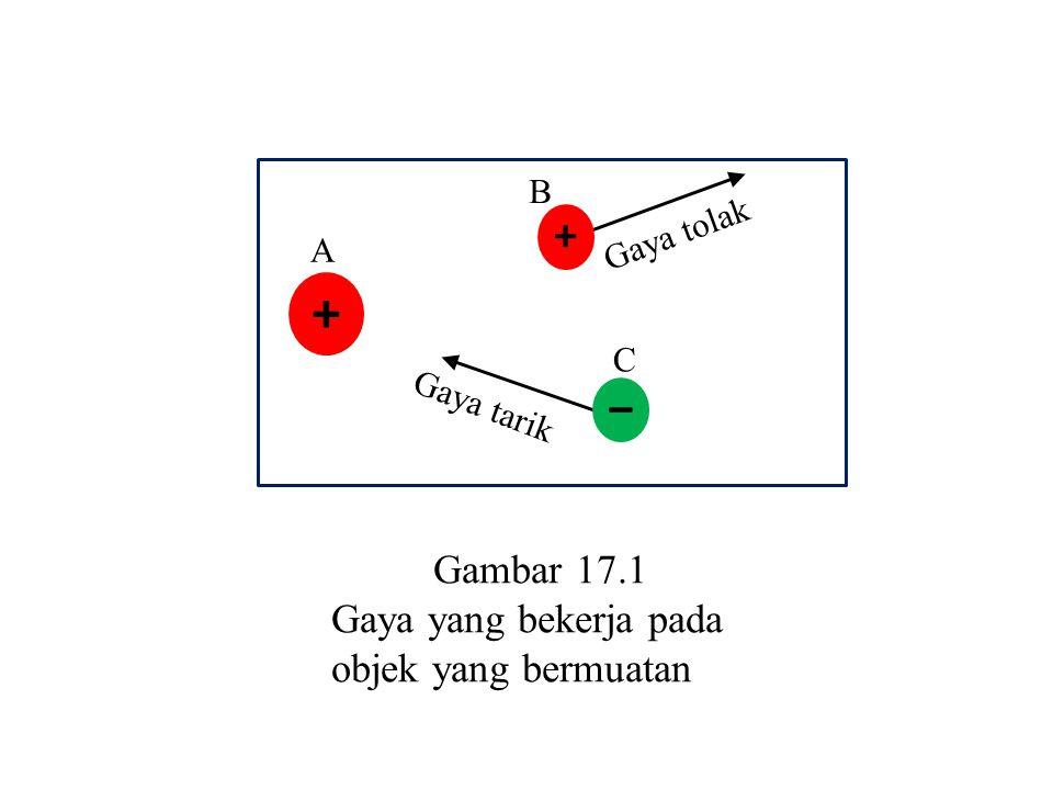 + – Gambar 17.1 Gaya yang bekerja pada objek yang bermuatan B