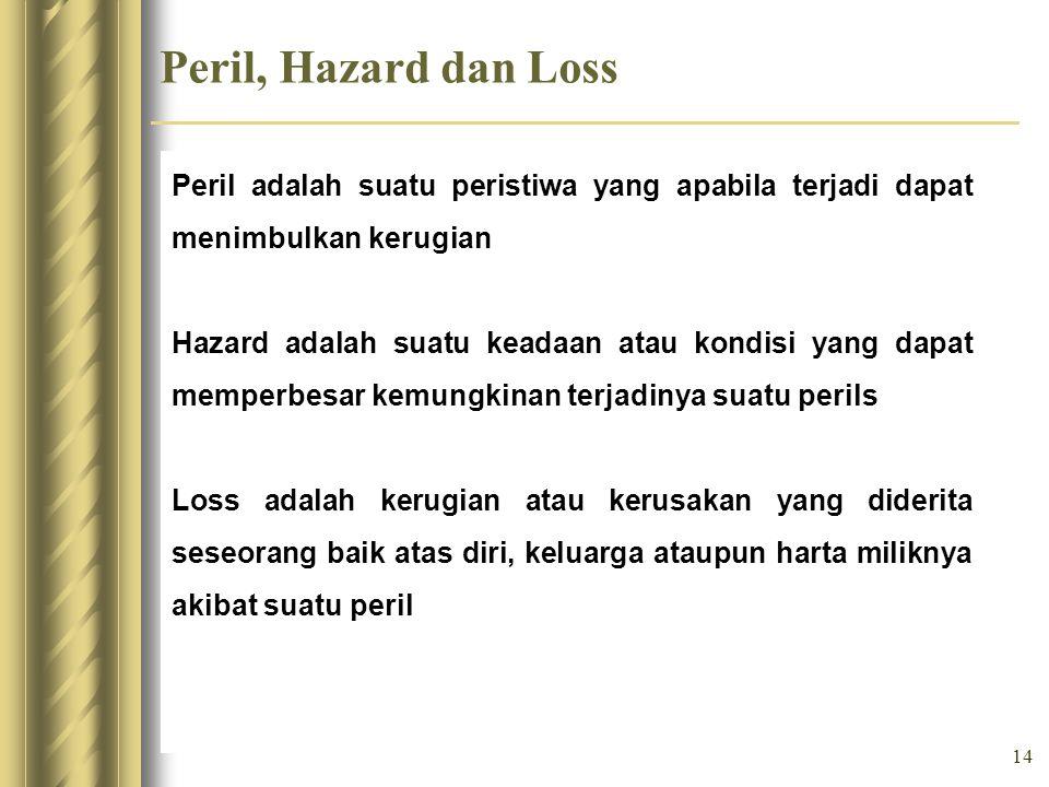 * Peril, Hazard dan Loss. 07/16/96. Peril adalah suatu peristiwa yang apabila terjadi dapat menimbulkan kerugian.