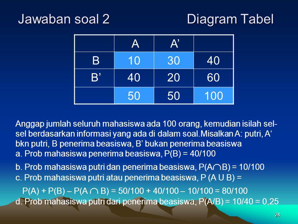 Jawaban soal 2 Diagram Tabel