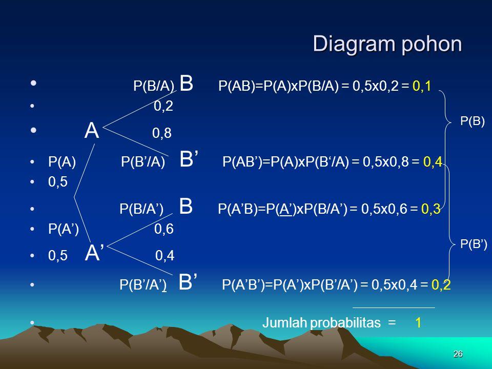 P(B/A) B P(AB)=P(A)xP(B/A) = 0,5x0,2 = 0,1 A 0,8