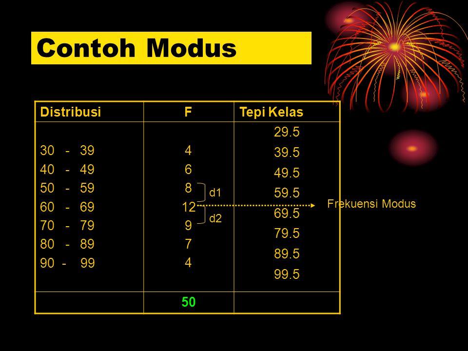 Contoh Modus Distribusi F Tepi Kelas 30 - 39 40 - 49 50 - 59 60 - 69