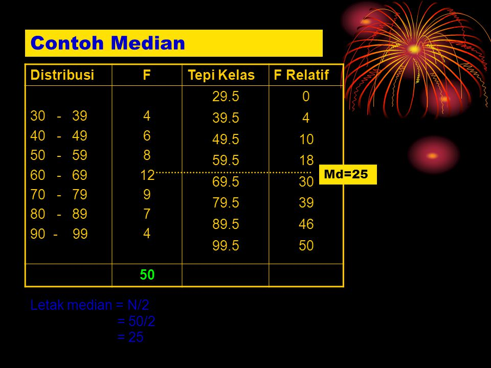 Contoh Median Distribusi F Tepi Kelas F Relatif 30 - 39 40 - 49