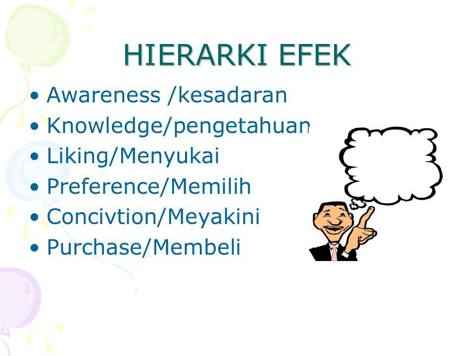 HIERARKI EFEK Awareness /kesadaran Knowledge/pengetahuan