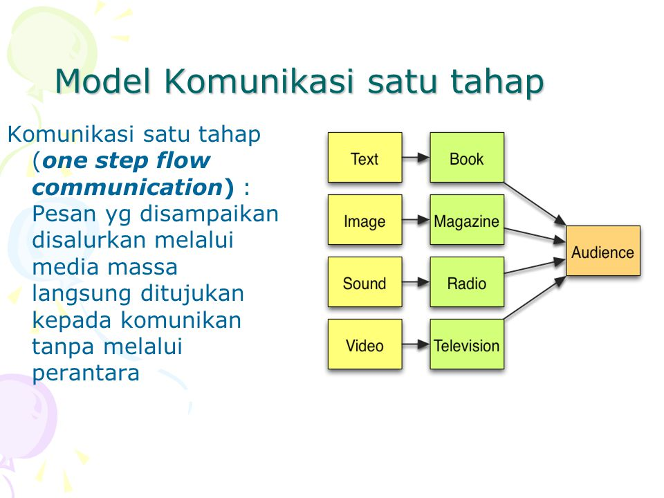 Model Komunikasi satu tahap