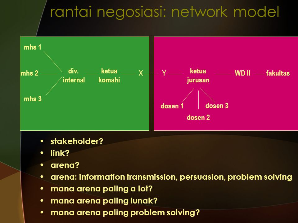 rantai negosiasi: network model