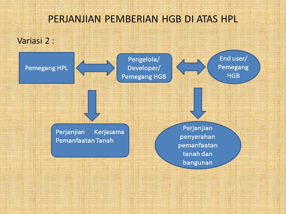 PERJANJIAN PEMBERIAN HGB DI ATAS HPL