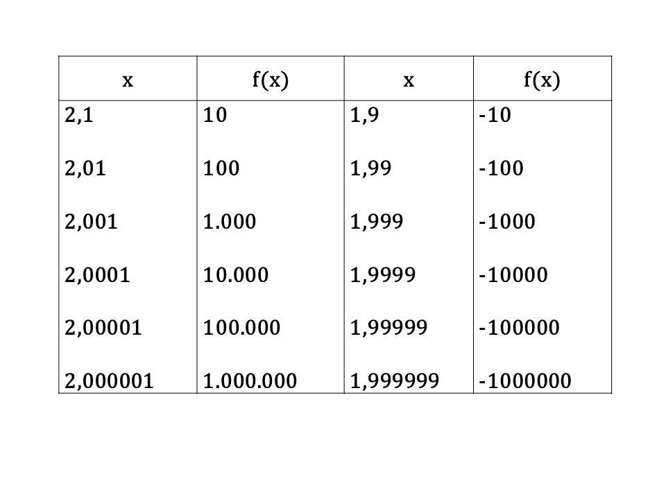 x f(x) 2,1. 2,01. 2,001. 2,0001. 2,00001. 2,000001. 10. 100. 1.000. 10.000. 100.000. 1.000.000.