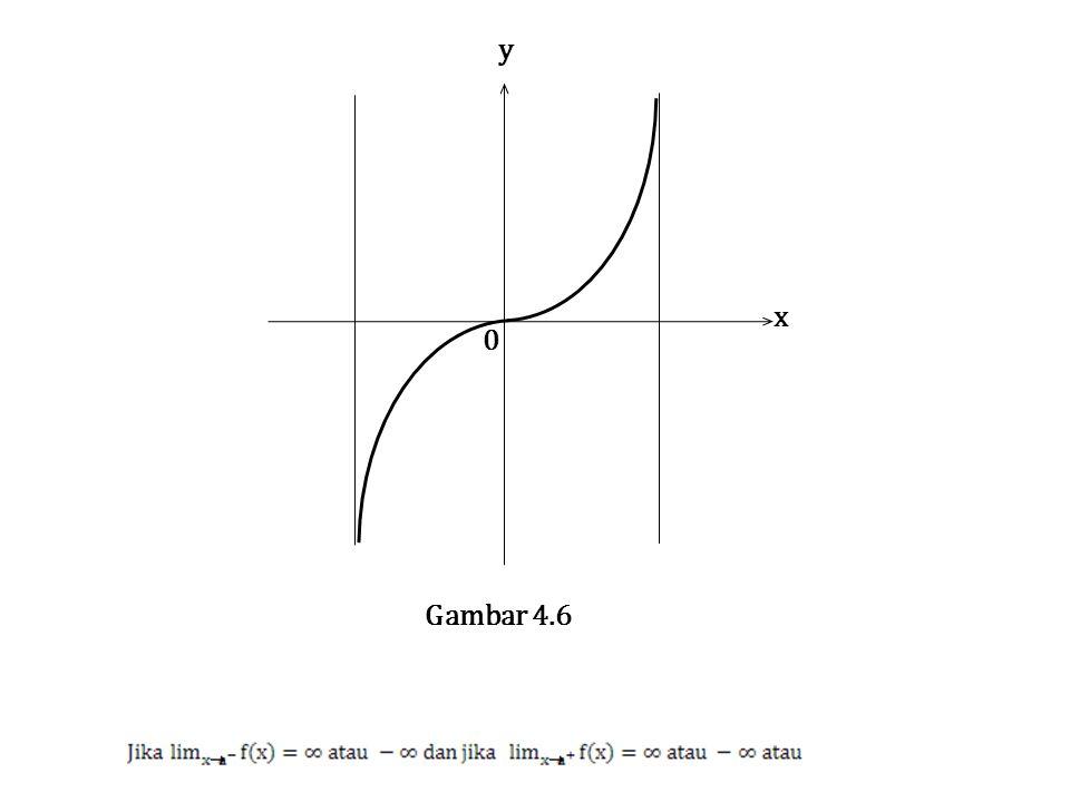 x y Gambar 4.6