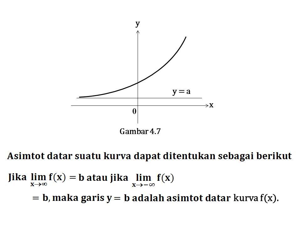 x y Gambar 4.7 y = a kurva f(x).