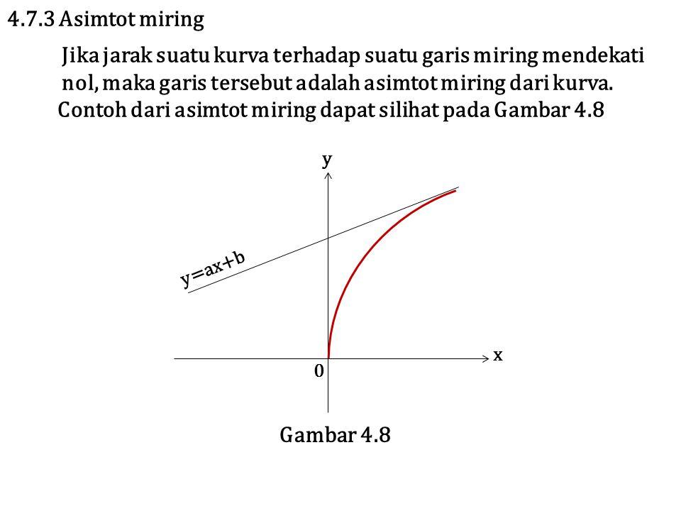Jika jarak suatu kurva terhadap suatu garis miring mendekati