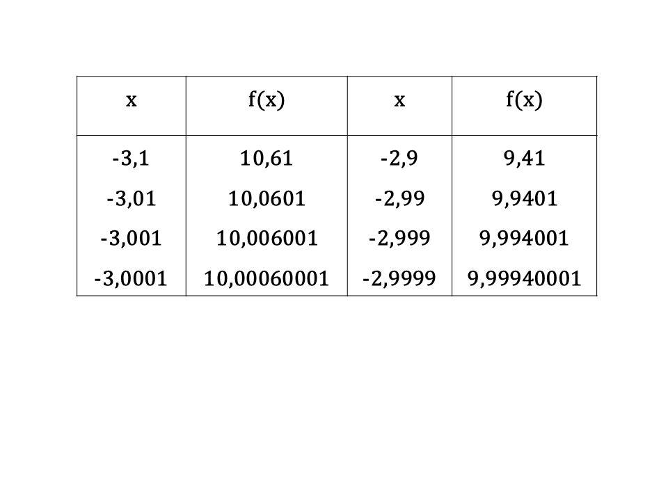 x f(x) -3,1. -3,01. -3,001. -3,0001. 10,61. 10,0601. 10,006001. 10,00060001. -2,9. -2,99.