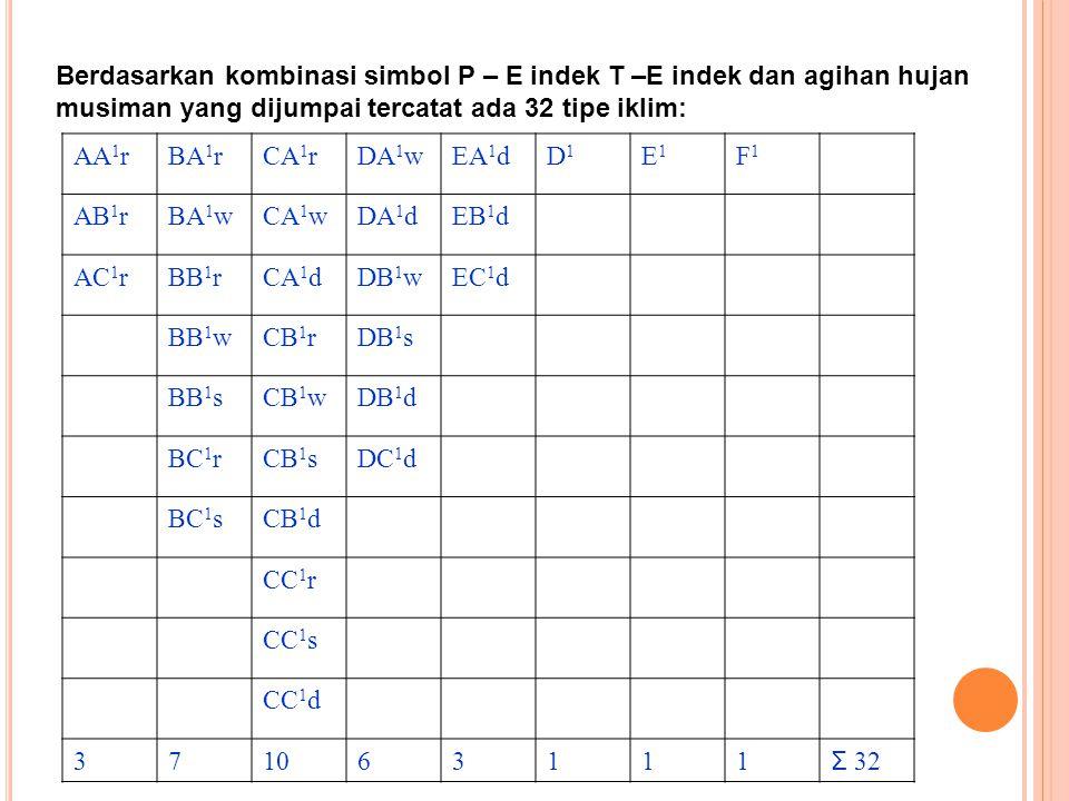 Berdasarkan kombinasi simbol P – E indek T –E indek dan agihan hujan