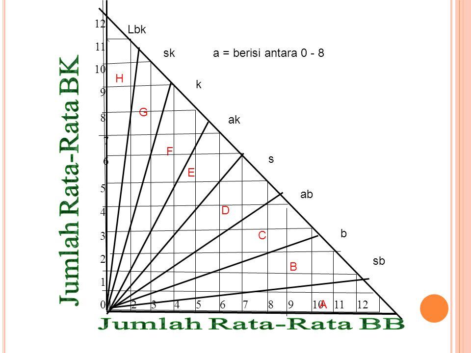 G F D A Jumlah Rata-Rata BK 12 11 10 9 8 7 6 5 4 3 2 1 B C E H Lbk sk