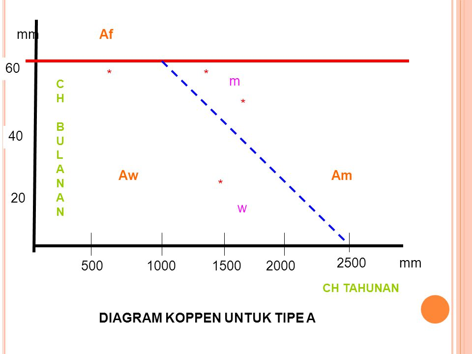 V klasifikasi iklim iklim ppt download diagram koppen untuk tipe a ccuart Images