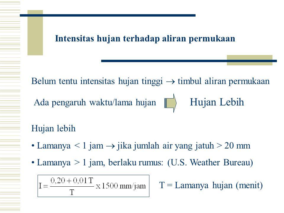 Hujan Lebih Intensitas hujan terhadap aliran permukaan