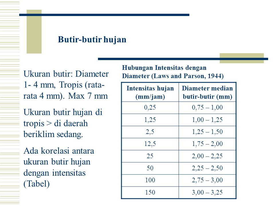 Intensitas hujan (mm/jam) Diameter median butir-butir (mm)