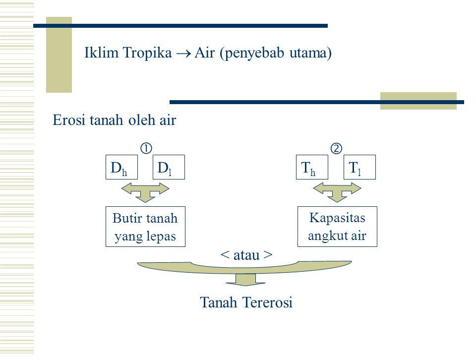 Iklim Tropika  Air (penyebab utama)