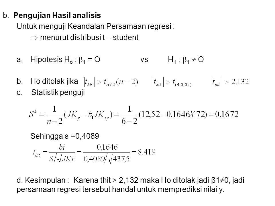 b. Pengujian Hasil analisis