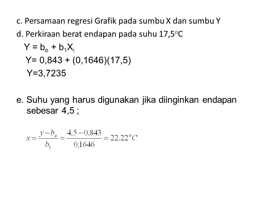 c. Persamaan regresi Grafik pada sumbu X dan sumbu Y d