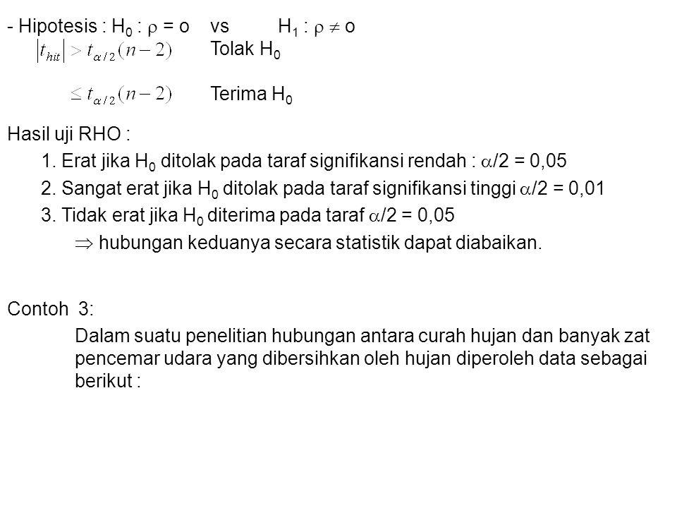 - Hipotesis : H0 :  = o vs H1 :   o Tolak H0 Terima H0