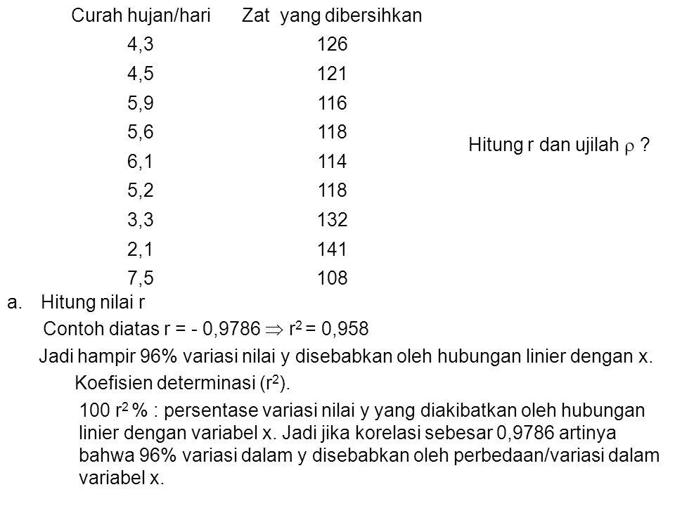 Curah hujan/hari Zat yang dibersihkan. 4,3. 126. 4,5. 121. 5,9. 116. 5,6. 118. 6,1. 114.