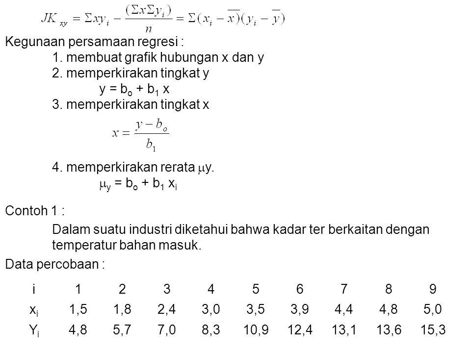 Kegunaan persamaan regresi :. 1. membuat grafik hubungan x dan y. 2