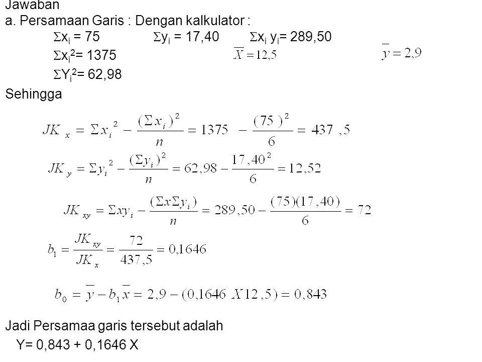Jawaban a. Persamaan Garis : Dengan kalkulator : xi = 75 yi = 17,40 xi yi= 289,50