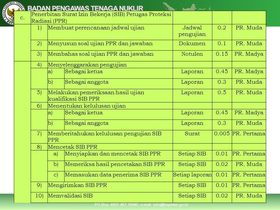 c. Penerbitan Surat Izin Bekerja (SIB) Petugas Proteksi Radiasi (PPR) 1) Membuat perencanaan jadwal ujian.