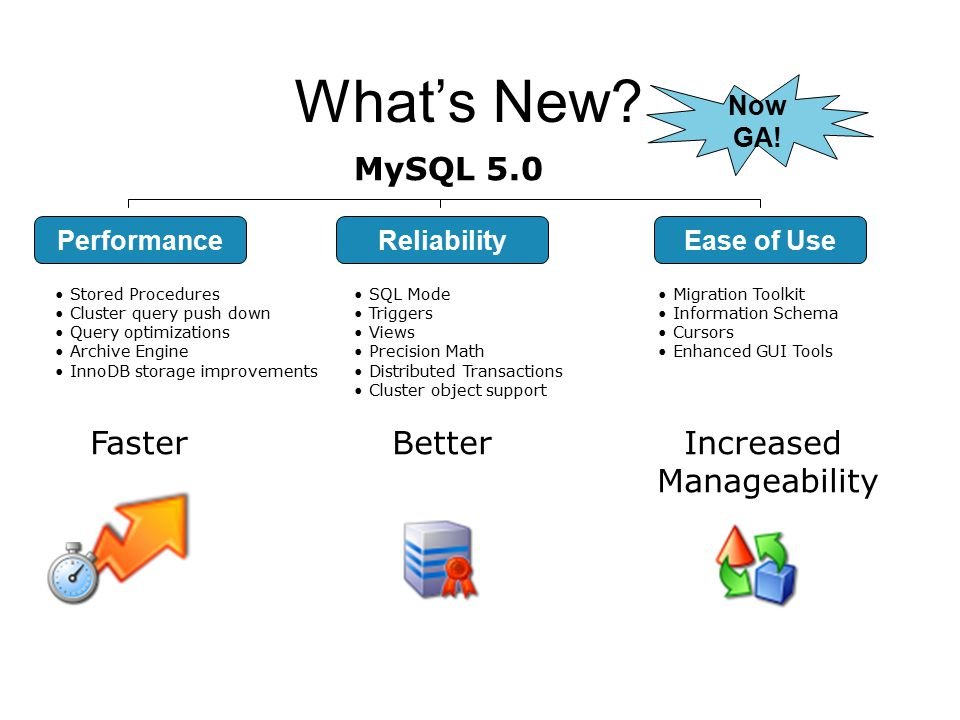 What's New MySQL 5.0 Faster Better Increased Manageability Now GA!