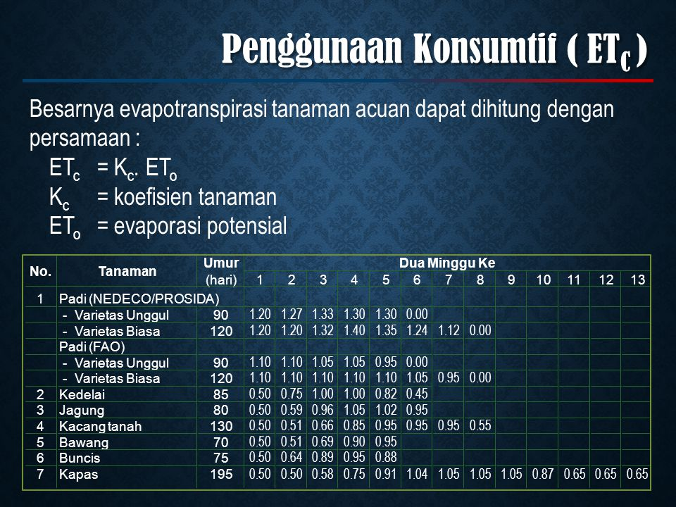 Penggunaan Konsumtif ( ETC )
