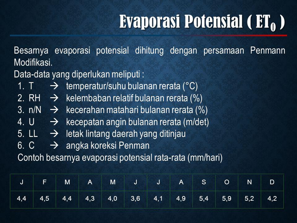 Evaporasi Potensial ( ET0 )