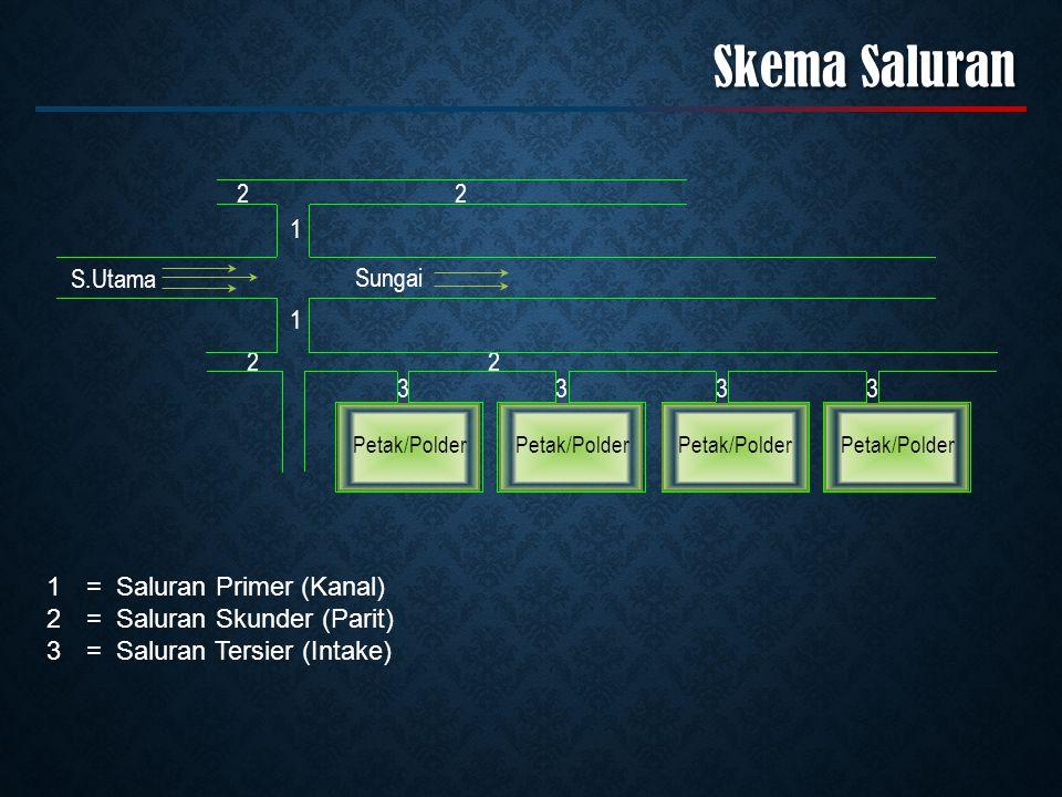 Skema Saluran S.Utama Sungai 1 2 3 = Saluran Primer (Kanal)