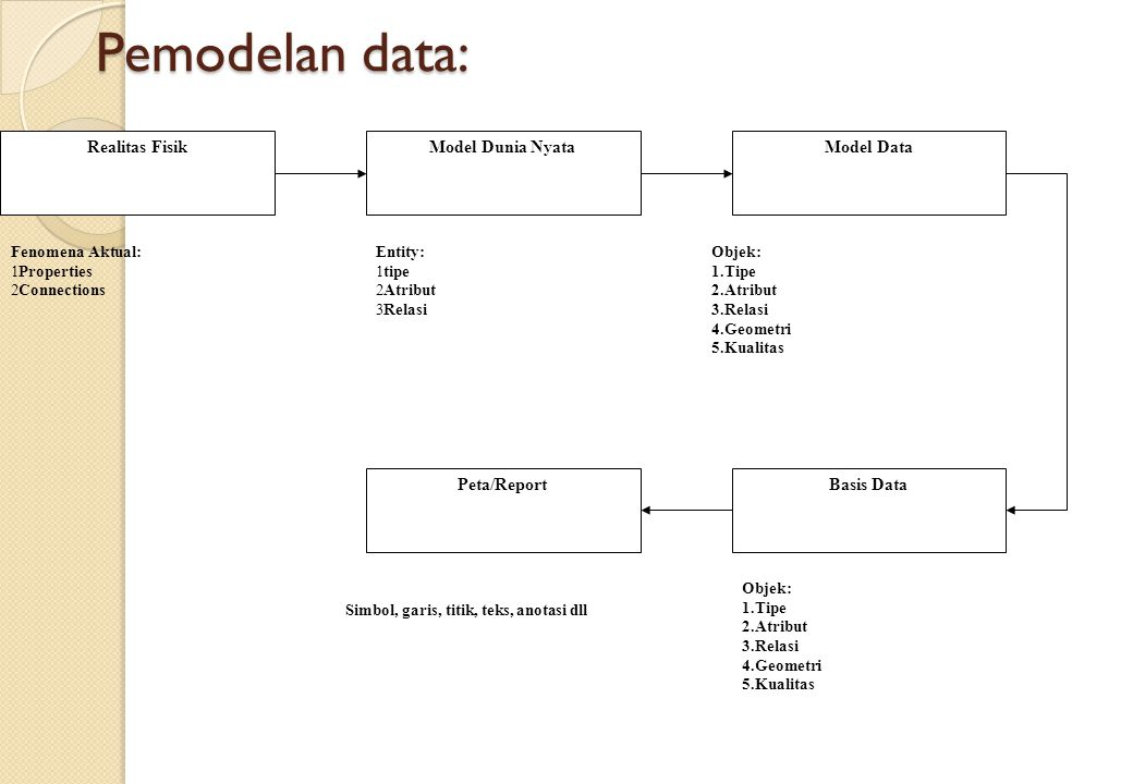 Pemodelan data: Realitas Fisik Model Dunia Nyata Model Data Basis Data