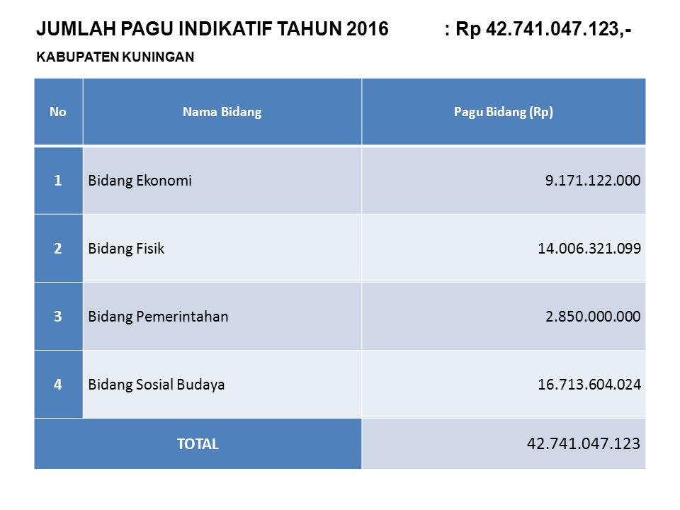 JUMLAH PAGU INDIKATIF TAHUN 2016 : Rp 42.741.047.123,-