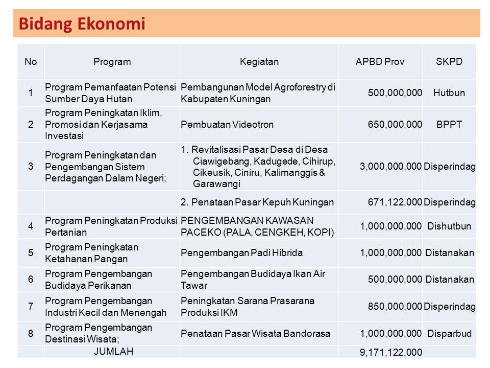 Bidang Ekonomi No Program Kegiatan APBD Prov SKPD 1