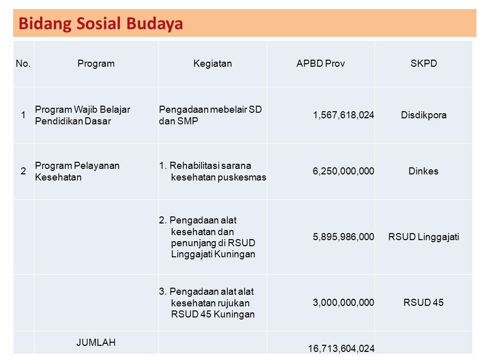 Bidang Sosial Budaya No. Program Kegiatan APBD Prov SKPD 1