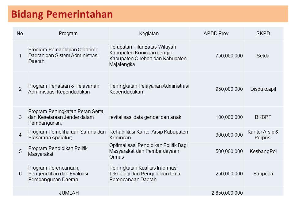 Bidang Pemerintahan No. Program Kegiatan APBD Prov SKPD 1