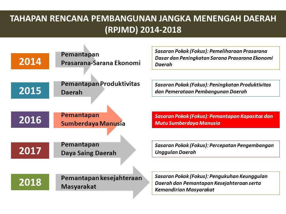 TAHAPAN RENCANA PEMBANGUNAN JANGKA MENENGAH DAERAH (RPJMD) 2014-2018