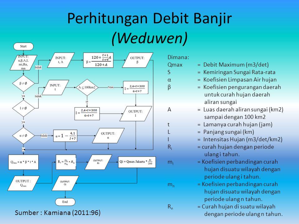 Perhitungan Debit Banjir (Weduwen)