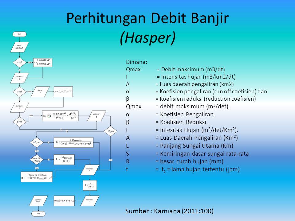 Perhitungan Debit Banjir (Hasper)