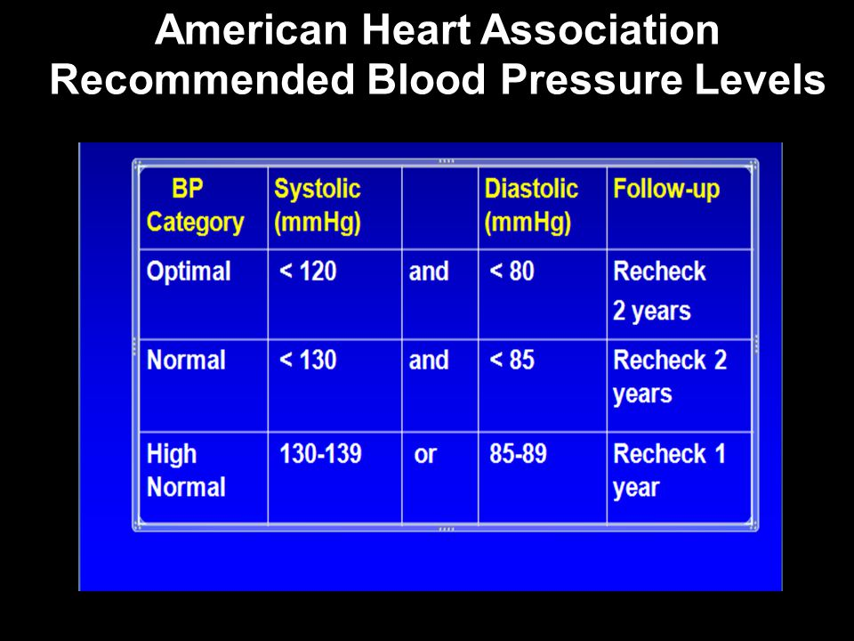 American Heart Association Recommended Blood Pressure Levels