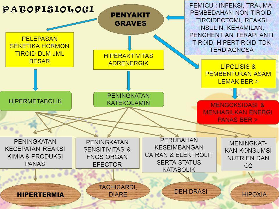 PATOFISIOLOGI PENYAKIT GRAVES