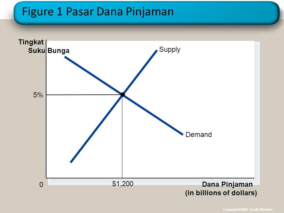 Figure 1 Pasar Dana Pinjaman