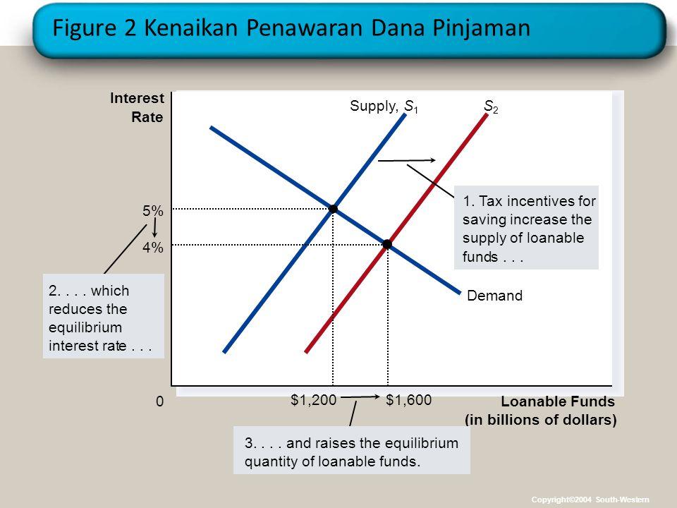 Figure 2 Kenaikan Penawaran Dana Pinjaman