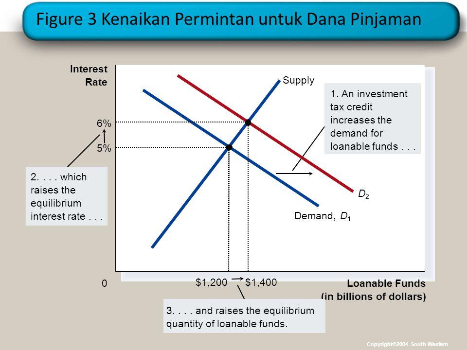 Figure 3 Kenaikan Permintan untuk Dana Pinjaman